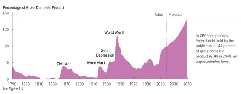 Debt Federal USA