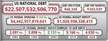 Debt US national